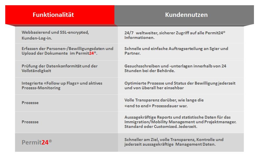 Permit24- Arbeitsbewilligungen - Immigration Schweiz
