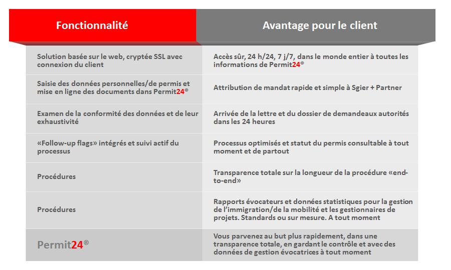permit24-fr-permis de travail-immigration-suisse