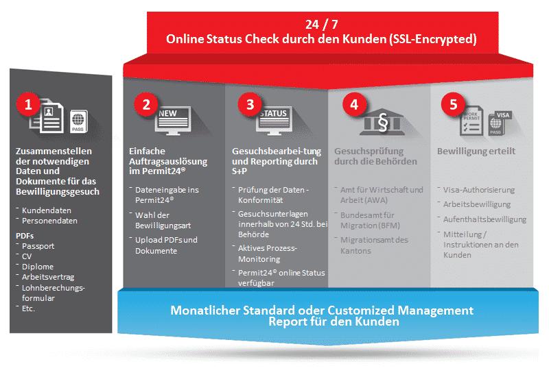 Permit24 - Prozess Arbeitsbewilligungen Schweiz