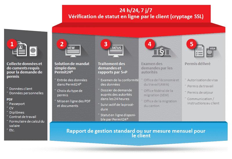Permit24 process - permis de travail - immigration Suisse