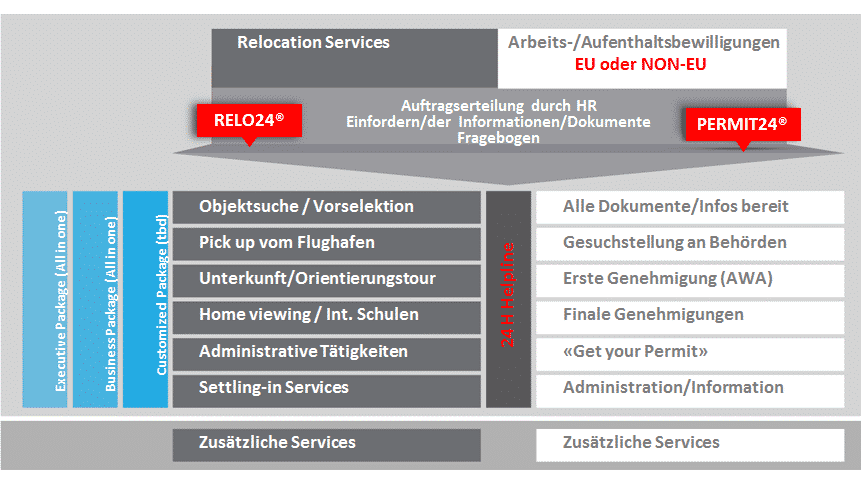 Relocation Prozess - Sgier und Partner