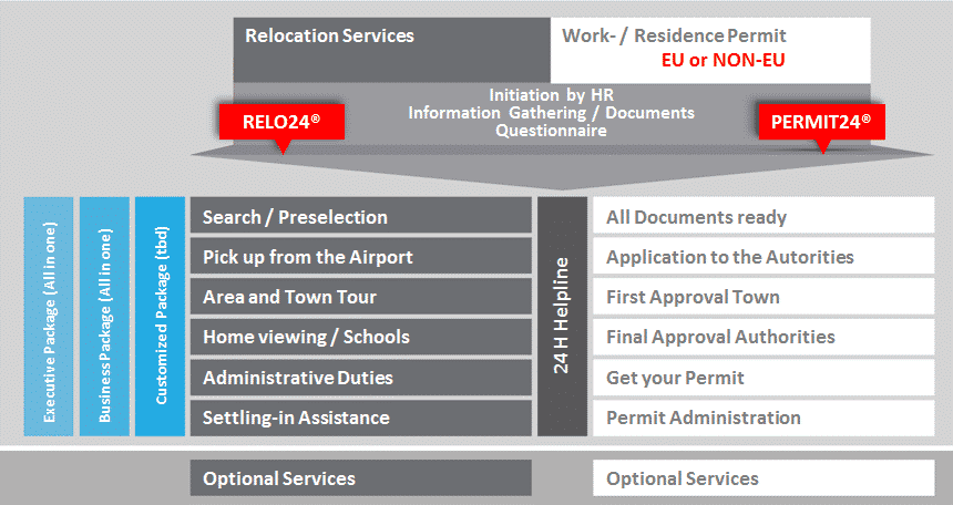 Process Relocation Services in Switzerland