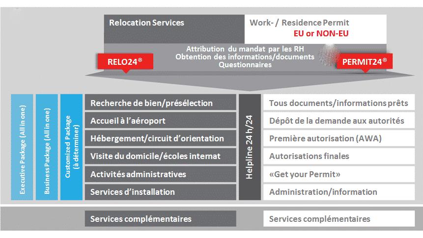 Relocation et Services