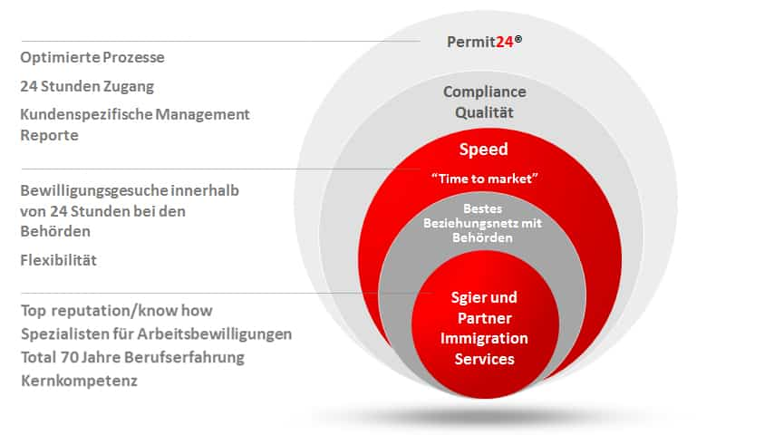 Warum Sgier + Partner | swiss immigration + relocation services