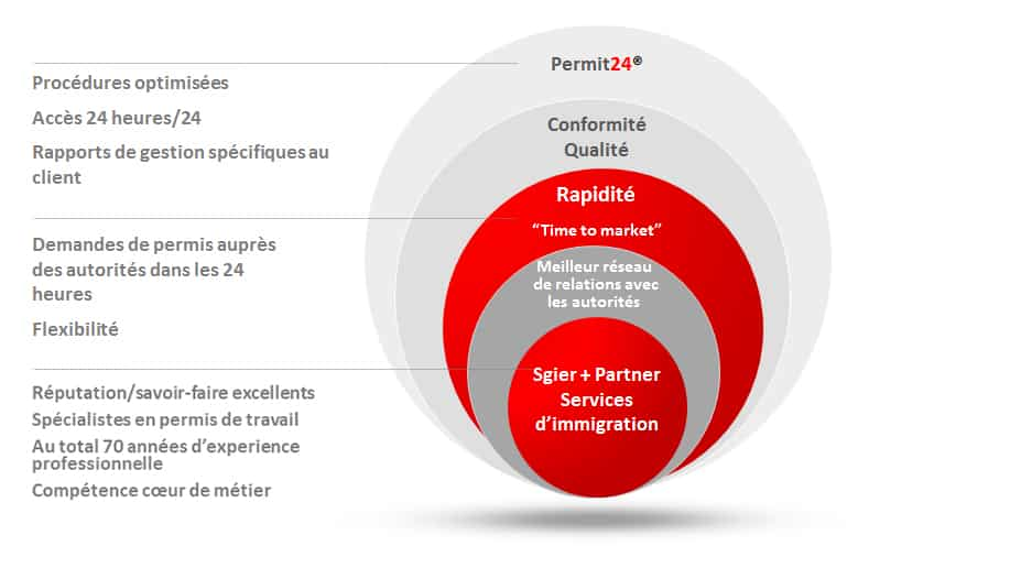Why Sgier + Partner | swiss immigration + relocation services